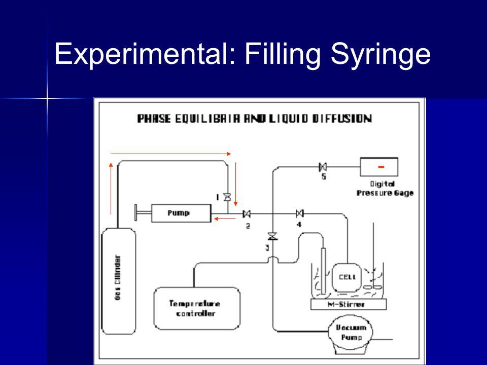 Experimental: Filling Syringe -