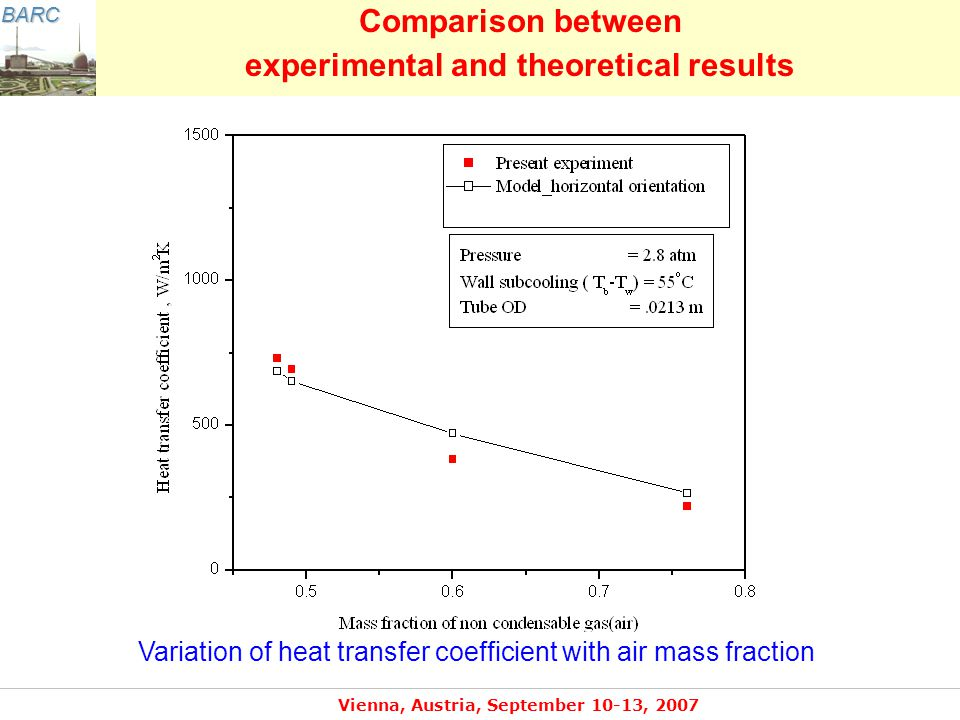 BARC Vienna, Austria, September 10-13, 2007 Variation of heat transfer coefficient with air mass fraction Comparison between experimental and theoretical results