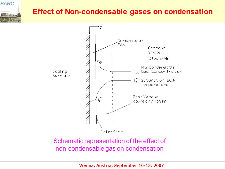 BARC Vienna, Austria, September 10-13, 2007 Effect of Non-condensable gases on condensation The geometries of interest are tubes, plates, annulus, etc.