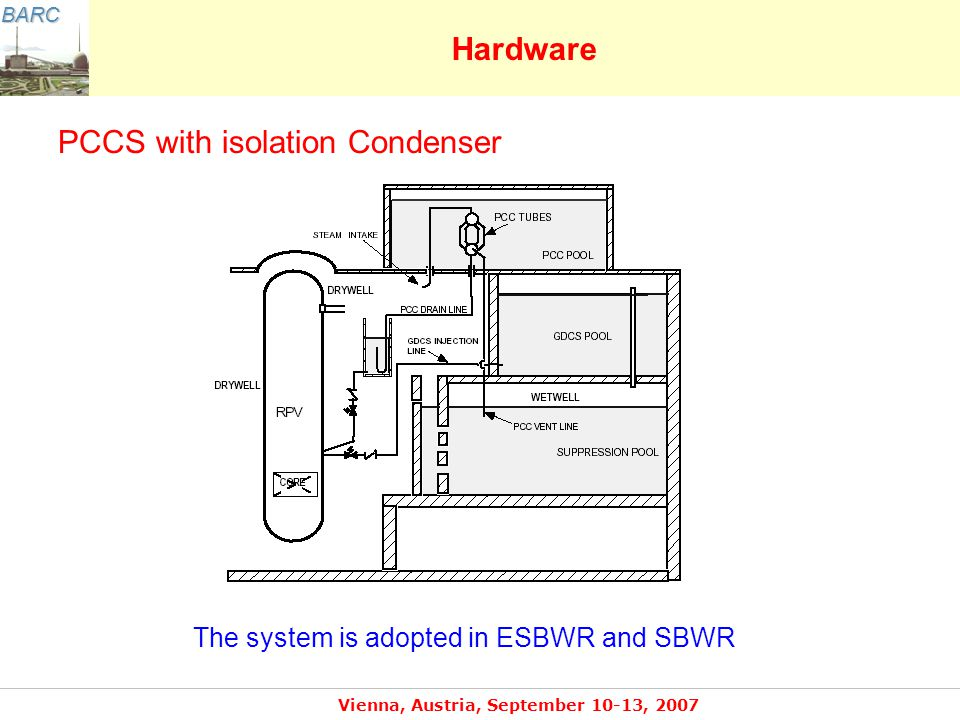 BARC Vienna, Austria, September 10-13, 2007 Hardware PCCS with isolation Condenser The system is adopted in ESBWR and SBWR