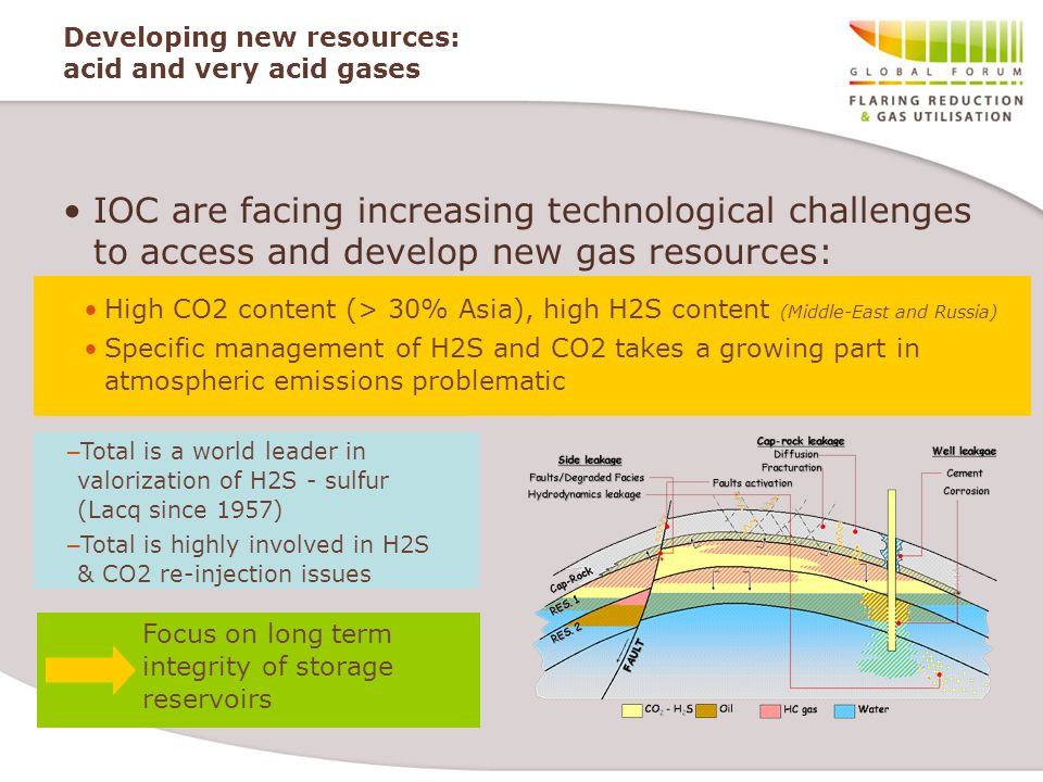 Developing new resources: acid and very acid gases IOC are facing increasing technological challenges to access and develop new gas resources: High CO2 content (> 30% Asia), high H2S content (Middle-East and Russia) Specific management of H2S and CO2 takes a growing part in atmospheric emissions problematic – Total is a world leader in valorization of H2S - sulfur (Lacq since 1957) – Total is highly involved in H2S & CO2 re-injection issues Focus on long term integrity of storage reservoirs
