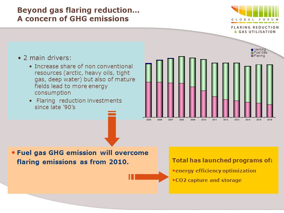 Beyond gas flaring reduction… A concern of GHG emissions Fuel gas GHG emission will overcome flaring emissions as from 2010.
