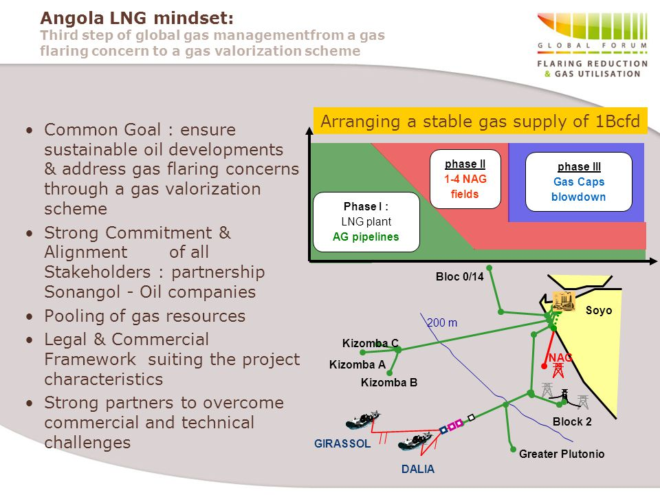 Angola LNG mindset: Third step of global gas managementfrom a gas flaring concern to a gas valorization scheme Common Goal : ensure sustainable oil developments & address gas flaring concerns through a gas valorization scheme Strong Commitment & Alignment of all Stakeholders : partnership Sonangol - Oil companies Pooling of gas resources Legal & Commercial Framework suiting the project characteristics Strong partners to overcome commercial and technical challenges Phase I : LNG plant AG pipelines phase II 1-4 NAG fields phase III Gas Caps blowdown Arranging a stable gas supply of 1Bcfd
