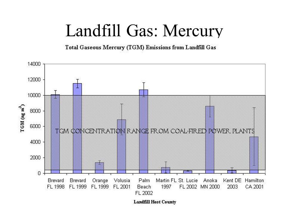 Landfill Gas: Mercury