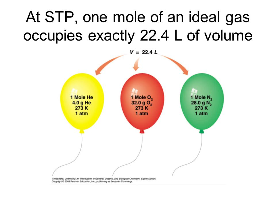 At STP, one mole of an ideal gas occupies exactly 22.4 L of volume
