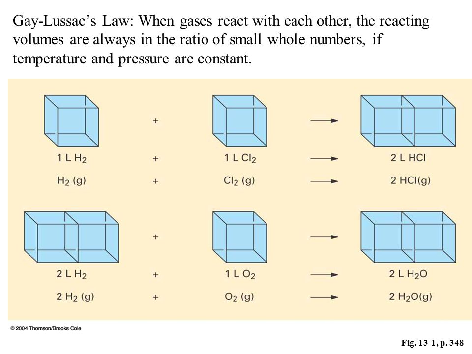 Fig. 13-1, p. 348 Gay-Lussacs Law: When gases react with each other, the reacting volumes are always in the ratio of small whole numbers, if temperatu