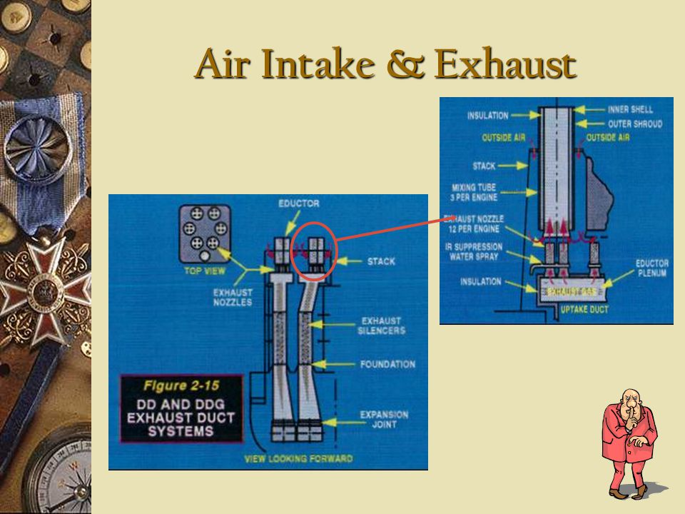 Air Intake & Exhaust Exhaust generates thermal and acoustic problems Possible damage to personnel & equipment Increased detection & weapons guidance from heat (IR signature) Silencers and eductor nozzles used to silence and cool exhaust