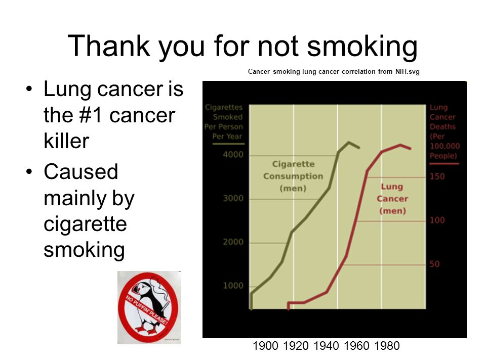 Thank you for not smoking Lung cancer is the #1 cancer killer Caused mainly by cigarette smoking 1900 1920 1940 1960 1980 Cancer smoking lung cancer c