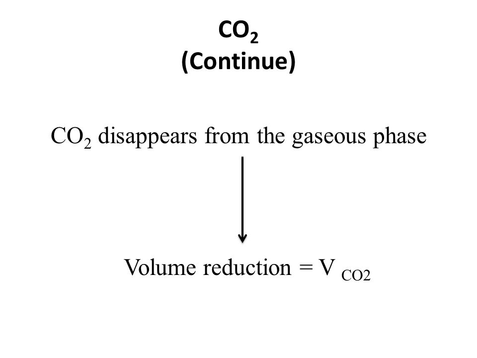 CO 2 (Continue) CO 2 disappears from the gaseous phase Volume reduction = V CO2