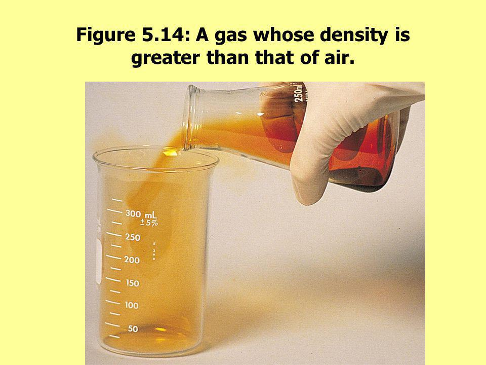 Figure 5.14: A gas whose density is greater than that of air.