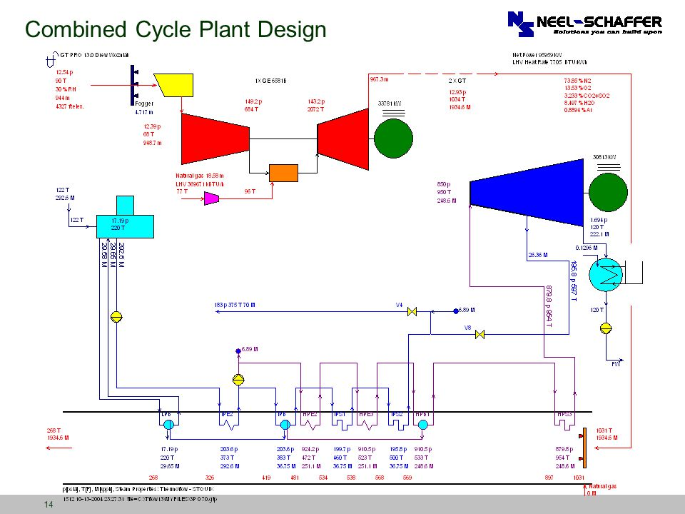 14 Combined Cycle Plant Design