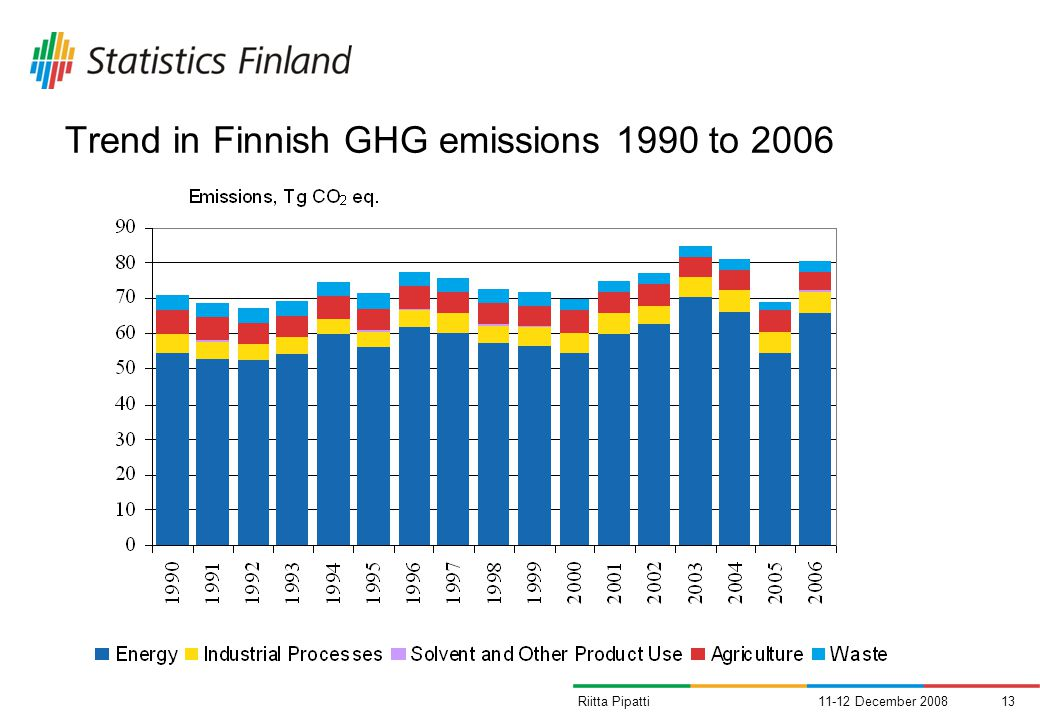 Trend in Finnish GHG emissions 1990 to 2006 11-12 December 200813Riitta Pipatti
