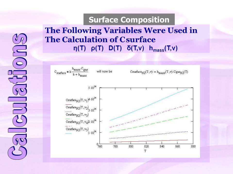 The Following Variables Were Used in The Calculation of C surface η(T) ρ(T) D(T) δ(T,v) h mass (T,v) Surface Composition