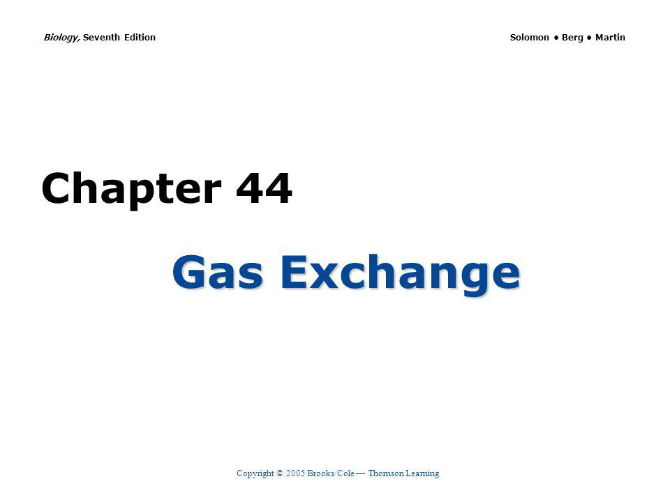 Copyright © 2005 Brooks/Cole Thomson Learning Biology, Seventh EditionCHAPTER 44 Gas Exchange Oxygen-carrying capacity Maximum amount of O 2 that can be transported by hemoglobin Oxygen content Actual amount of O 2 bound to hemoglobin Percent oxygen saturation Ratio of O 2 content to O 2 carrying capacity