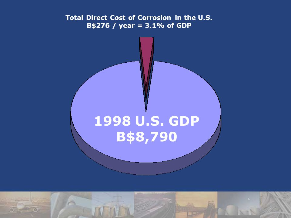 Total Direct Cost of Corrosion in the U.S. B$276 / year = 3.1% of GDP 1998 U.S. GDP B$8,790