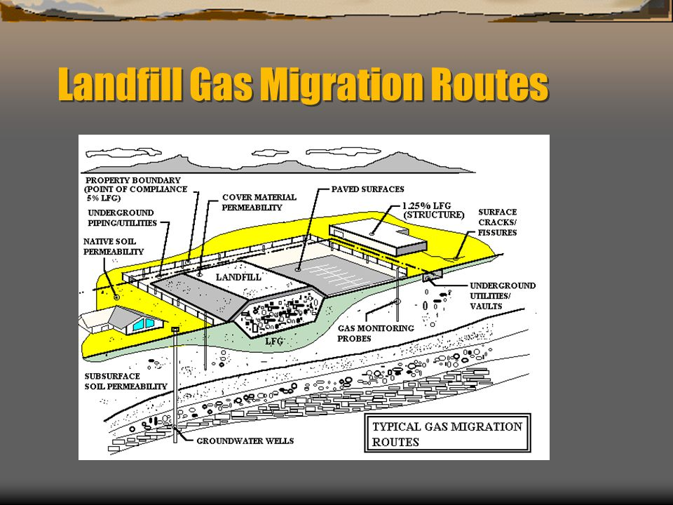 Landfill Gas Migration Routes