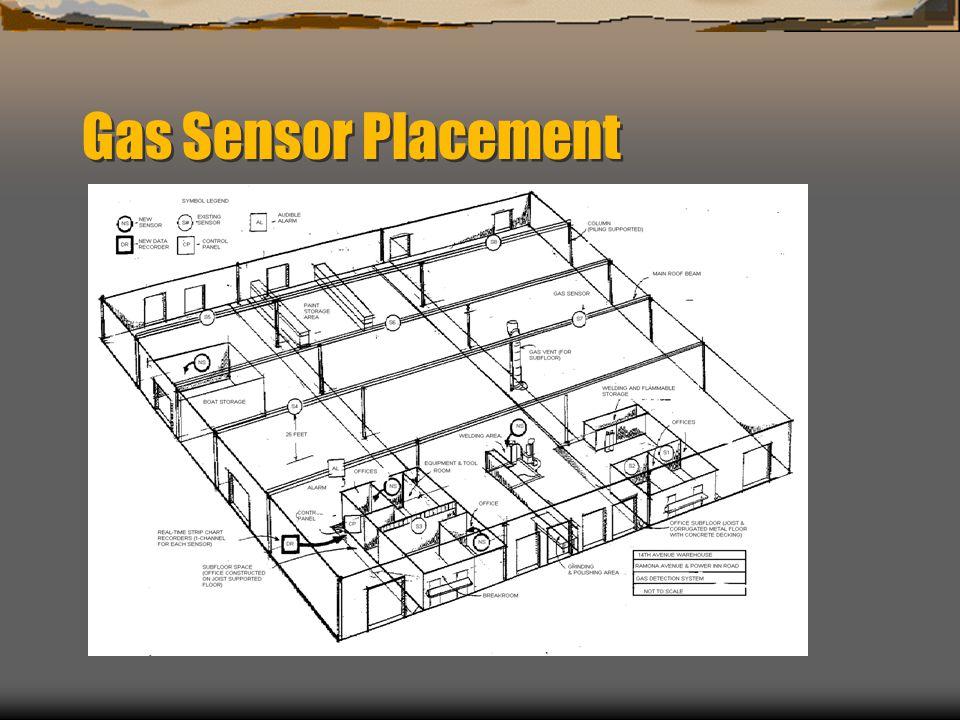Gas Sensor Placement