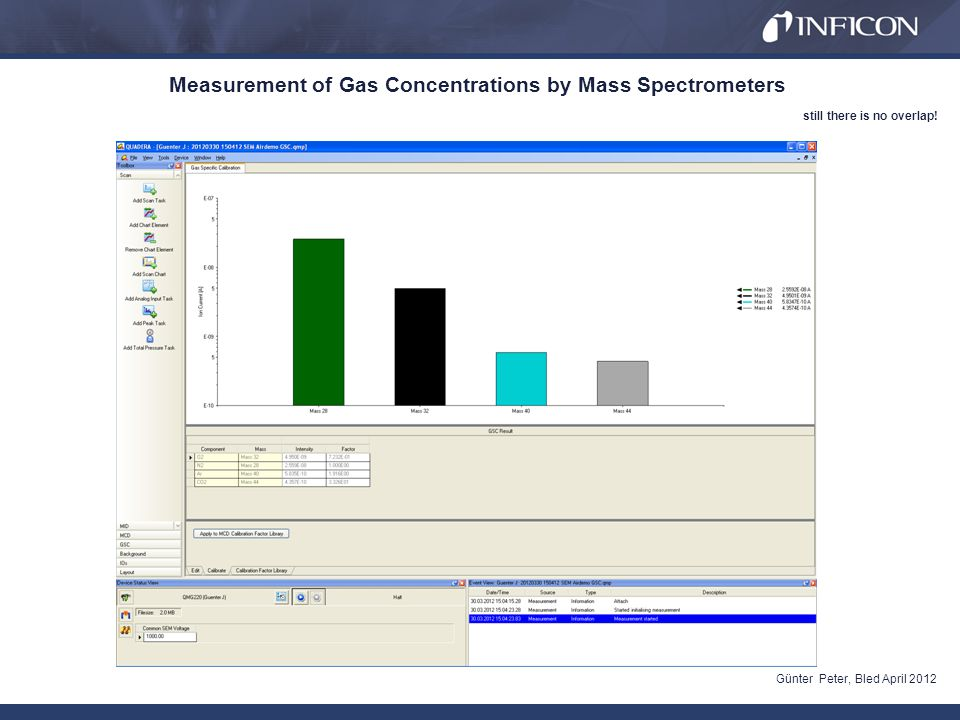 Measurement of Gas Concentrations by Mass Spectrometers Günter Peter, Bled April 2012 still there is no overlap!