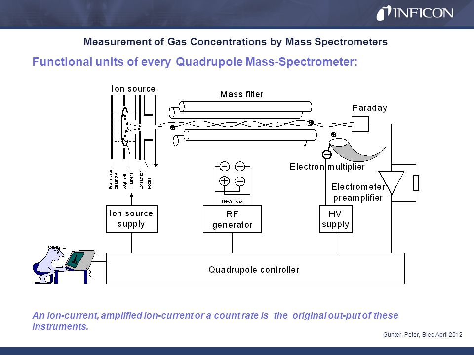 Measurement of Gas Concentrations by Mass Spectrometers Günter Peter, Bled April 2012 Ion-Source The amount of ions generated in the ion source depends on the partial pressure of the individual species and on the energy of the electrons used for electron impact ionization.