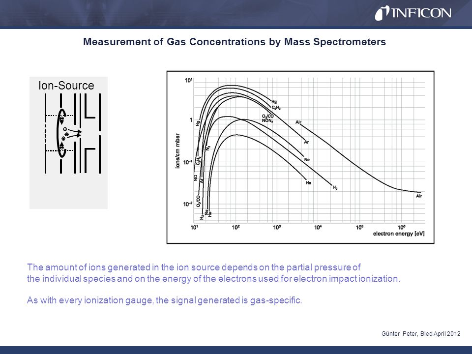 Measurement of Gas Concentrations by Mass Spectrometers Günter Peter, Bled April 2012 Ionization Probability compared to nitrogen (electron energy : 70 eV) The same current for He and Ar makes a difference in pressure of a factor of 8.