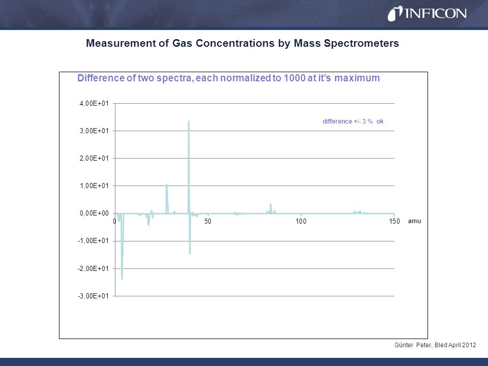 Measurement of Gas Concentrations by Mass Spectrometers Günter Peter, Bled April 2012 amu Difference of two spectra, each normalized to 1000 at its maximum difference +/- 3 % ok