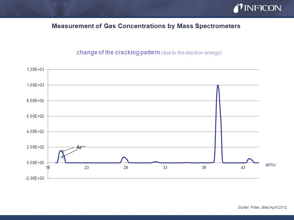 Measurement of Gas Concentrations by Mass Spectrometers Günter Peter, Bled April 2012 change of the cracking pattern (due to the electron energy) amu Ar ++