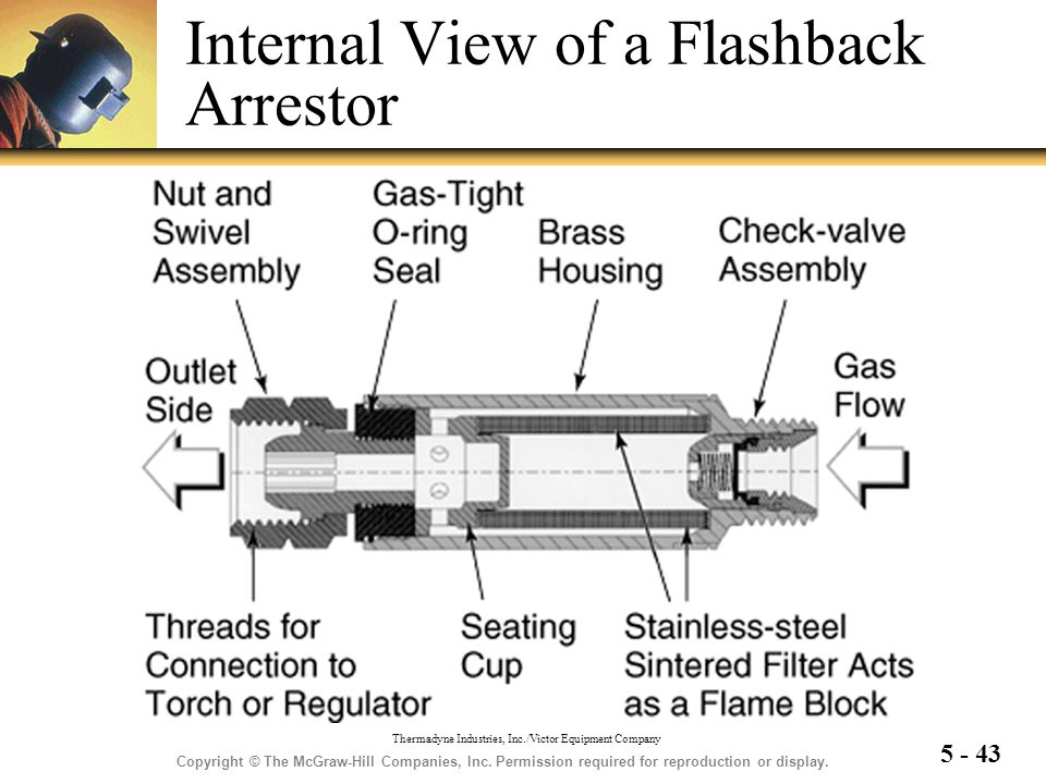 5 - 43 Internal View of a Flashback Arrestor Copyright © The McGraw-Hill Companies, Inc. Permission required for reproduction or display. Thermadyne I