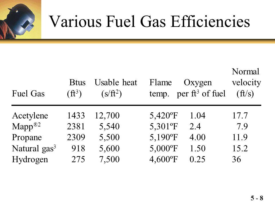 5 - 8 Various Fuel Gas Efficiencies Normal BtusUsable heatFlame Oxygen velocity Fuel Gas (ft 3 ) (s/ft 2 )temp.per ft 3 of fuel (ft/s) Acetylene143312