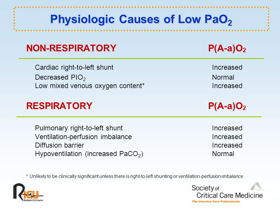 Physiologic Causes of Low PaO 2 NON-RESPIRATORYP(A-a)O 2 Cardiac right-to-left shunt Increased Decreased PIO 2 Normal Low mixed venous oxygen content* Increased RESPIRATORY P(A-a)O 2 Pulmonary right-to-left shunt Increased Ventilation-perfusion imbalance Increased Diffusion barrier Increased Hypoventilation (increased PaCO 2 ) Normal * Unlikely to be clinically significant unless there is right-to-left shunting or ventilation-perfusion imbalance