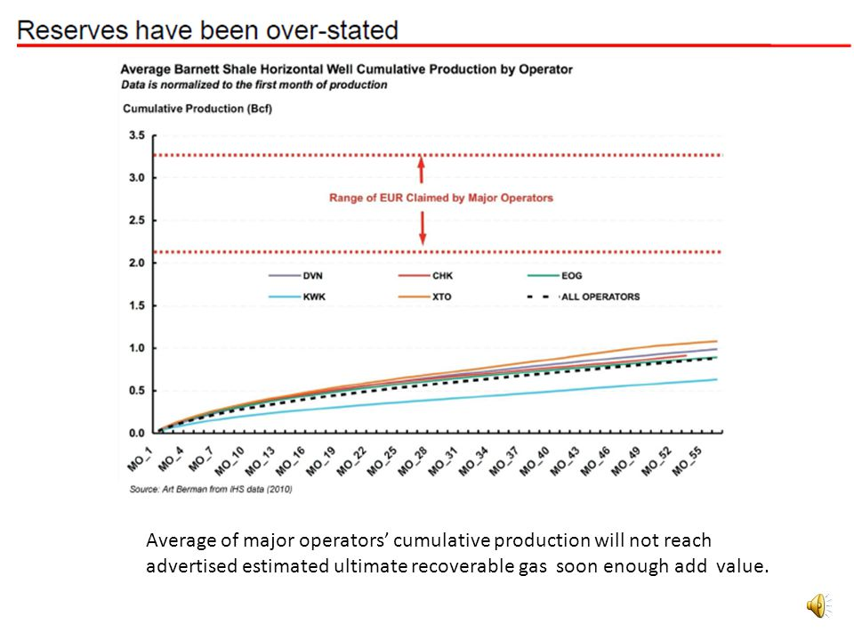 Average of major operators cumulative production will not reach advertised estimated ultimate recoverable gas soon enough add value.