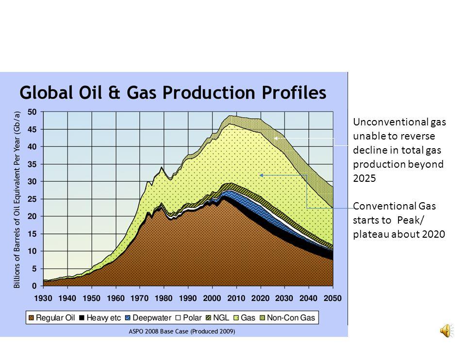Source Arthur Berman (2010) GasAbundance or Mirage? ASPO USA 2010 World Oil Conference