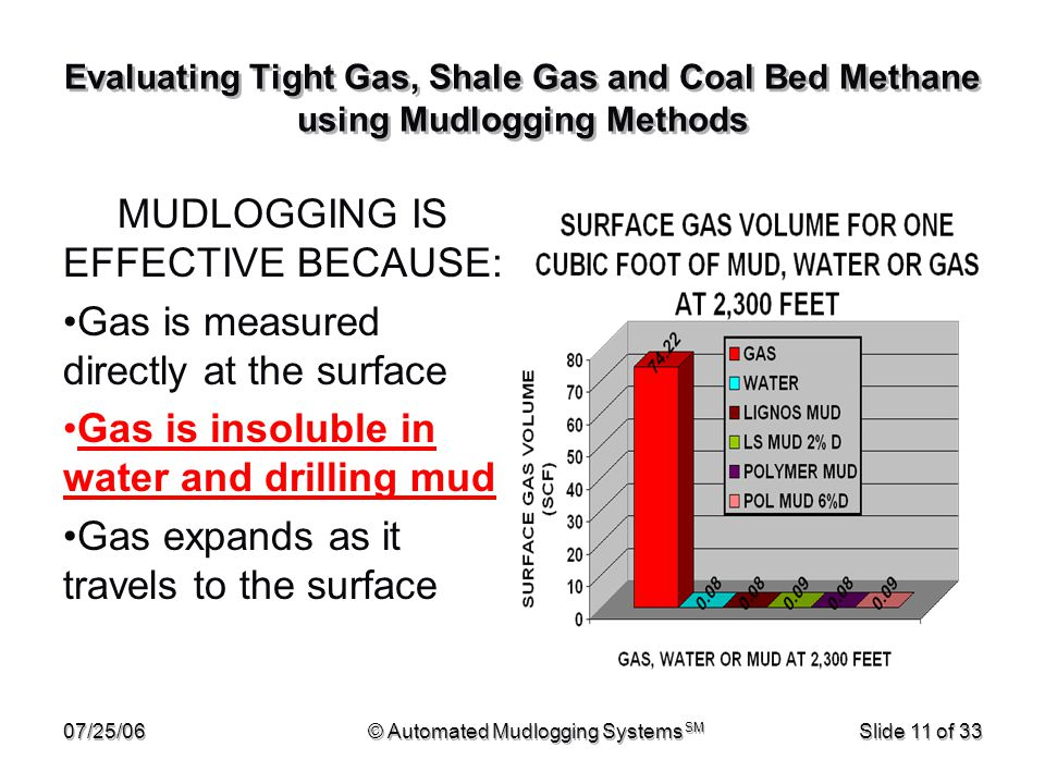 07/25/06© Automated Mudlogging Systems SM Slide 11 of 33 Evaluating Tight Gas, Shale Gas and Coal Bed Methane using Mudlogging Methods MUDLOGGING IS E