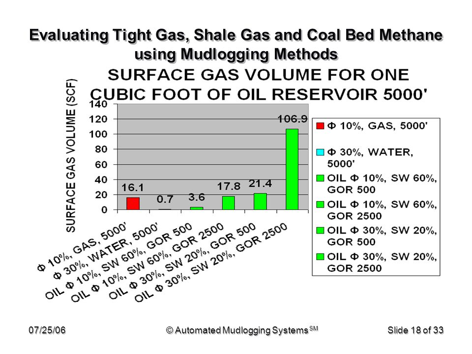 07/25/06© Automated Mudlogging Systems SM Slide 18 of 33 Evaluating Tight Gas, Shale Gas and Coal Bed Methane using Mudlogging Methods