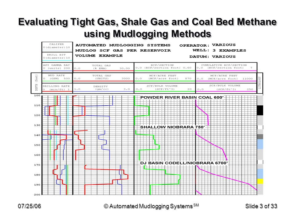 07/25/06© Automated Mudlogging Systems SM Slide 4 of 33 Evaluating Tight Gas, Shale Gas and Coal Bed Methane using Mudlogging Methods