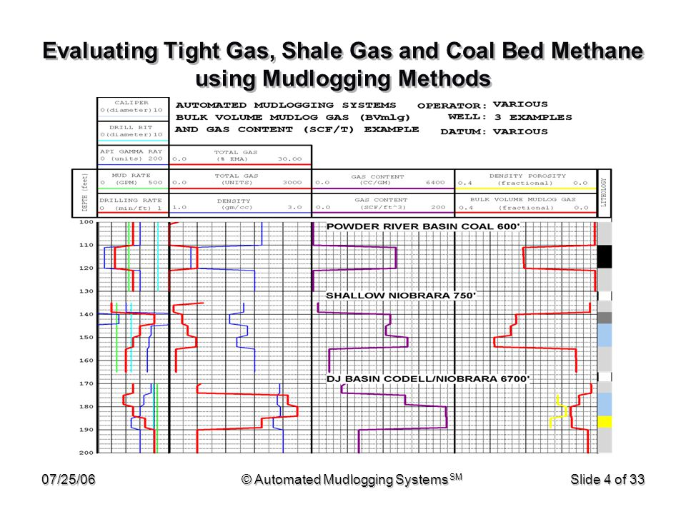 07/25/06© Automated Mudlogging Systems SM Slide 5 of 33 Evaluating Tight Gas, Shale Gas and Coal Bed Methane using Mudlogging Methods Present an overview of presentation options Define mudlogging gas measurements Explain why mudlogging is an effective tool Relate mudlogging shows to formation gas Discuss presentation options in detail Present an overview of presentation options Define mudlogging gas measurements Explain why mudlogging is an effective tool Relate mudlogging shows to formation gas Discuss presentation options in detail