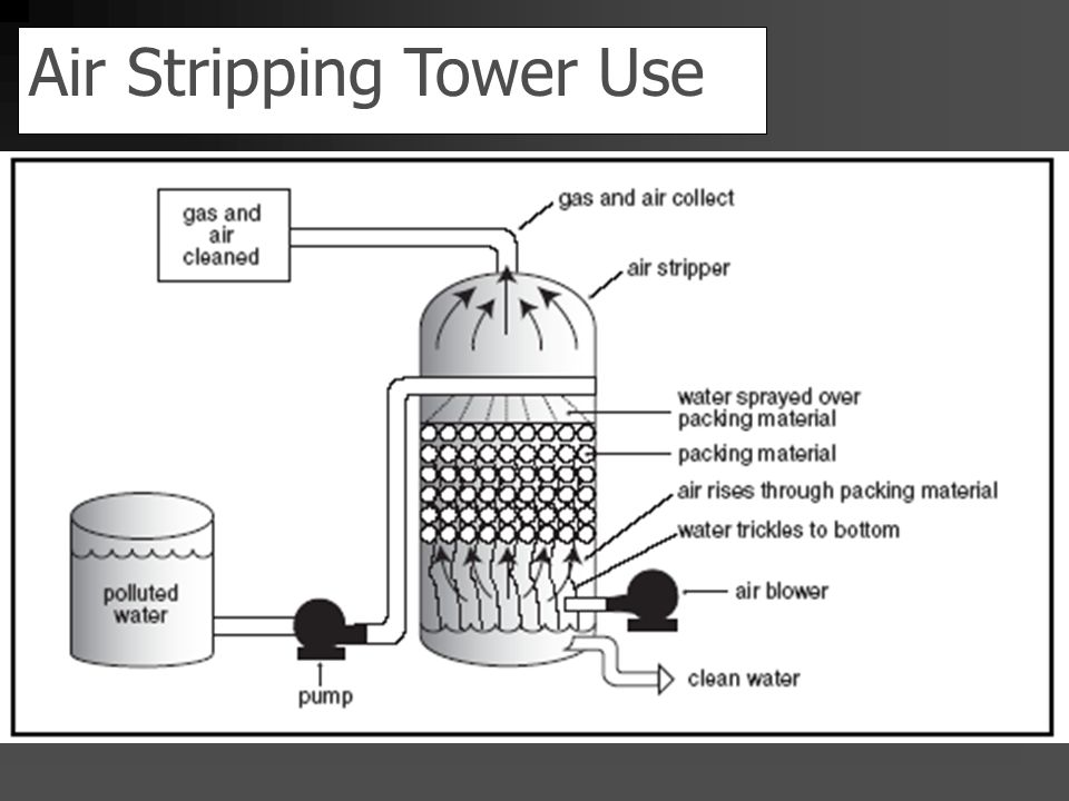 Air Stripping Towers