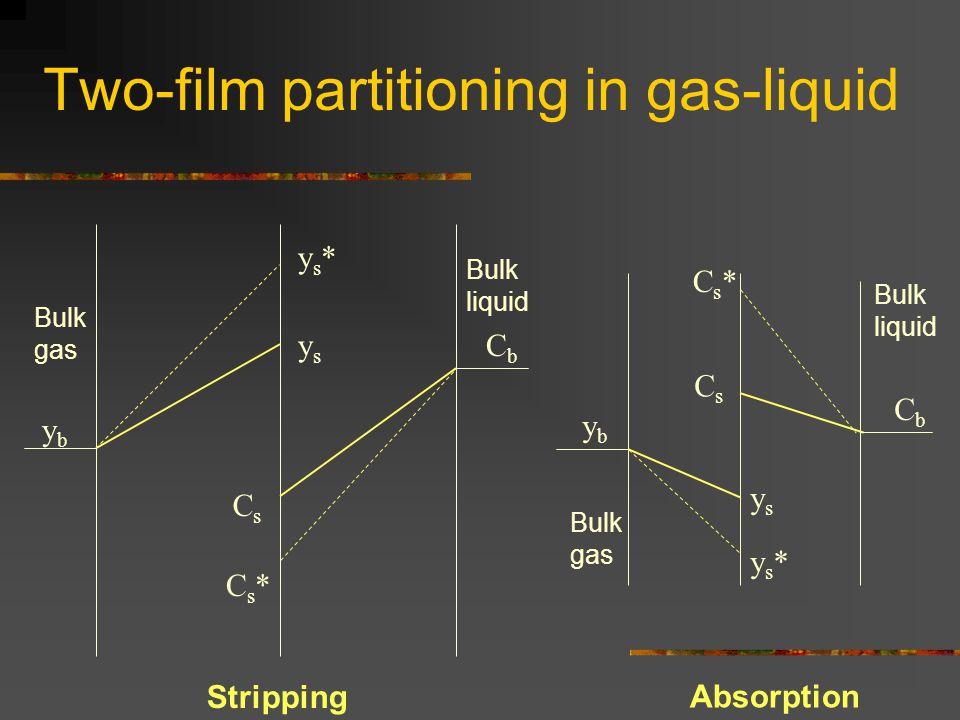 Two-film partitioning in gas-liquid ys*ys* ysys Cs*Cs* CsCs ys*ys* ysys Cs*Cs* CsCs ybyb CbCb ybyb CbCb Stripping Absorption Bulk gas Bulk liquid Bulk