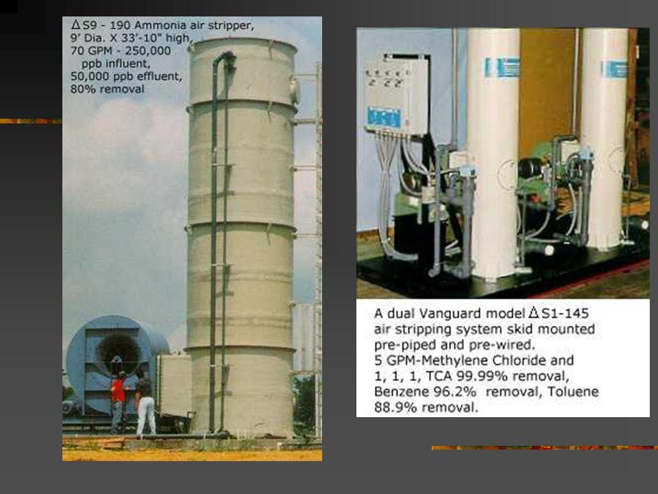 Two-film partitioning in gas-liquid ys*ys* ysys Cs*Cs* CsCs ys*ys* ysys Cs*Cs* CsCs ybyb CbCb ybyb CbCb Stripping Absorption Bulk gas Bulk liquid Bulk liquid Bulk gas