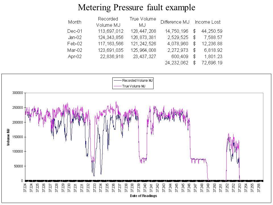 Metering Pressure fault example