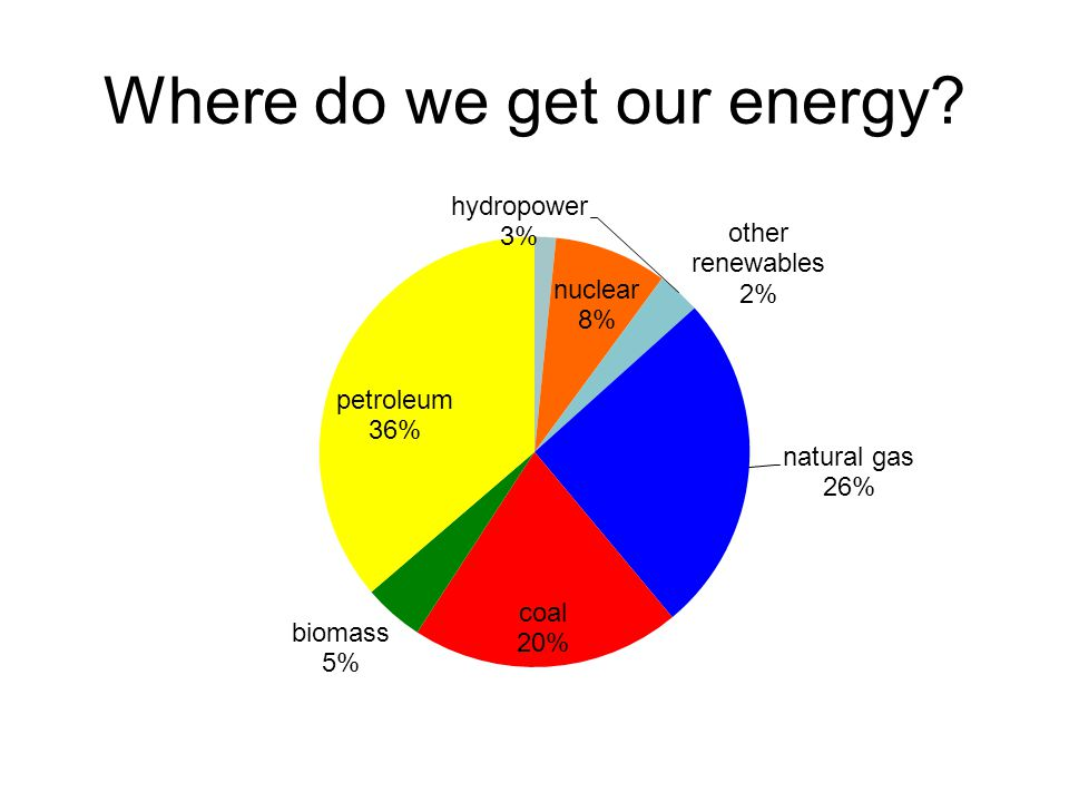 Where do we get our energy