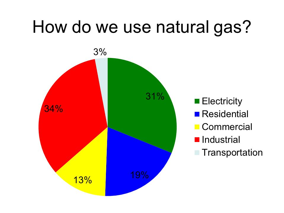 What is natural gas.