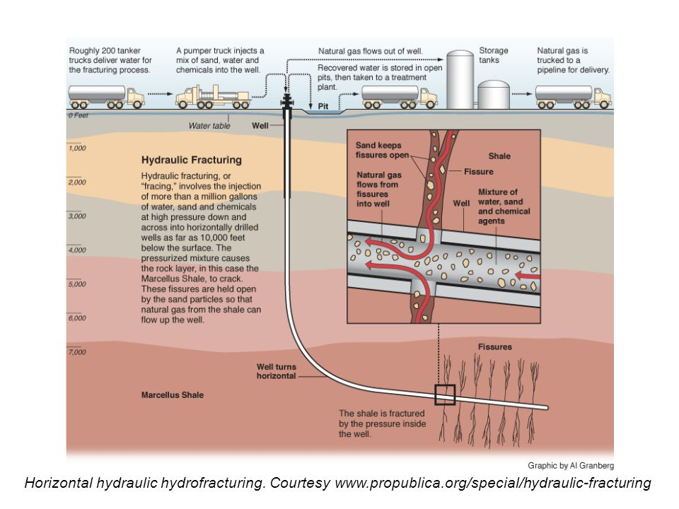 Horizontal hydraulic hydrofracturing. Courtesy www.propublica.org/special/hydraulic-fracturing