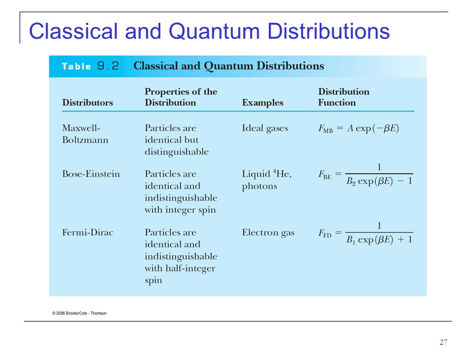27 Classical and Quantum Distributions