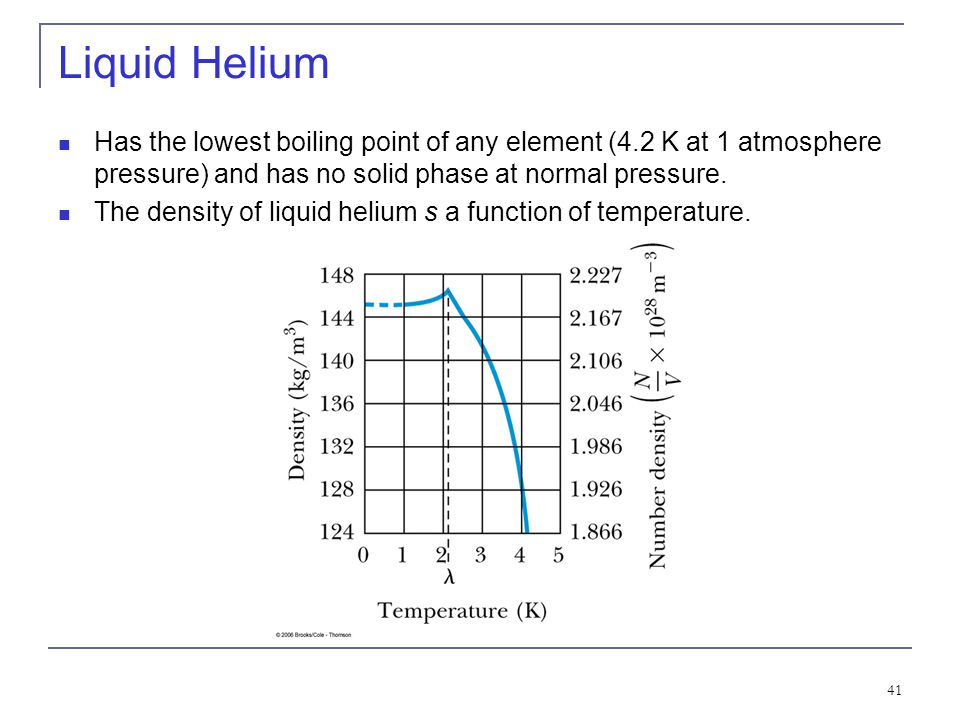 41 Liquid Helium Has the lowest boiling point of any element (4.2 K at 1 atmosphere pressure) and has no solid phase at normal pressure. The density o