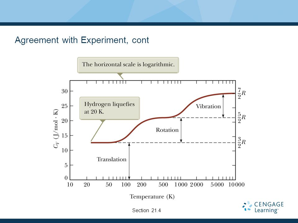 Agreement with Experiment, cont Section 21.4