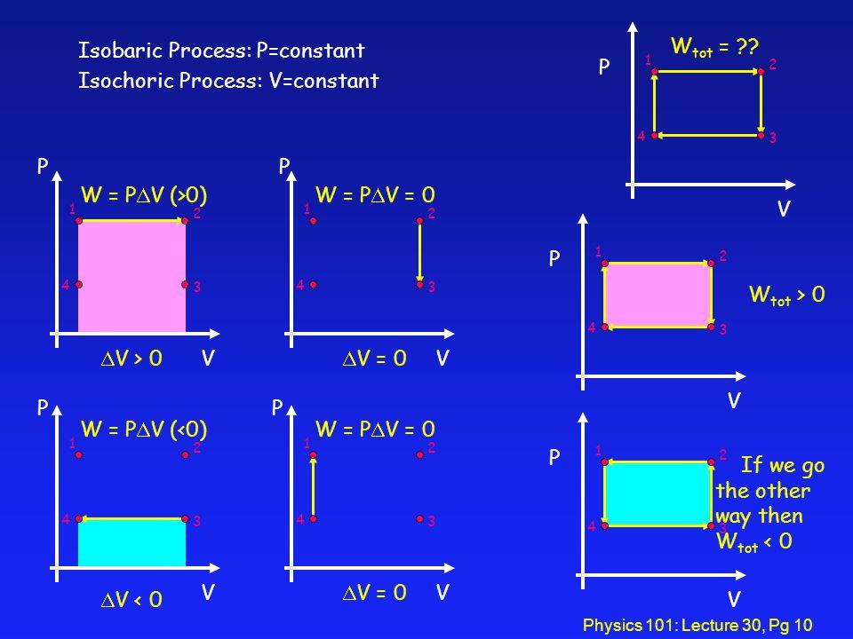 Physics 101: Lecture 30, Pg 10 V P 1 2 3 4 V P W = P V (>0) 1 2 3 4 V > 0V P W = P V = 0 1 2 3 4 V = 0 V P W = P V (<0) 1 2 3 4 V < 0 V W = P V = 0 1 2 3 4 P V = 0 V P 1 2 3 4 If we go the other way then W tot < 0 V P 1 2 3 4 W tot > 0 W tot = .