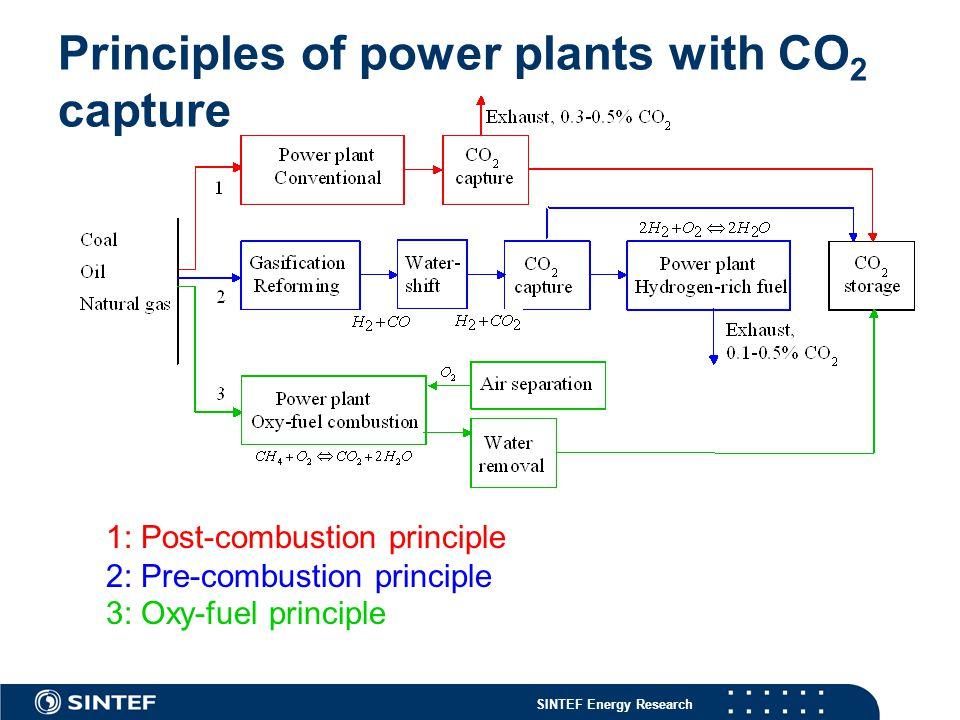 SINTEF Energy Research 65 SOFC+CO 2 capture Efficiency potential incl.