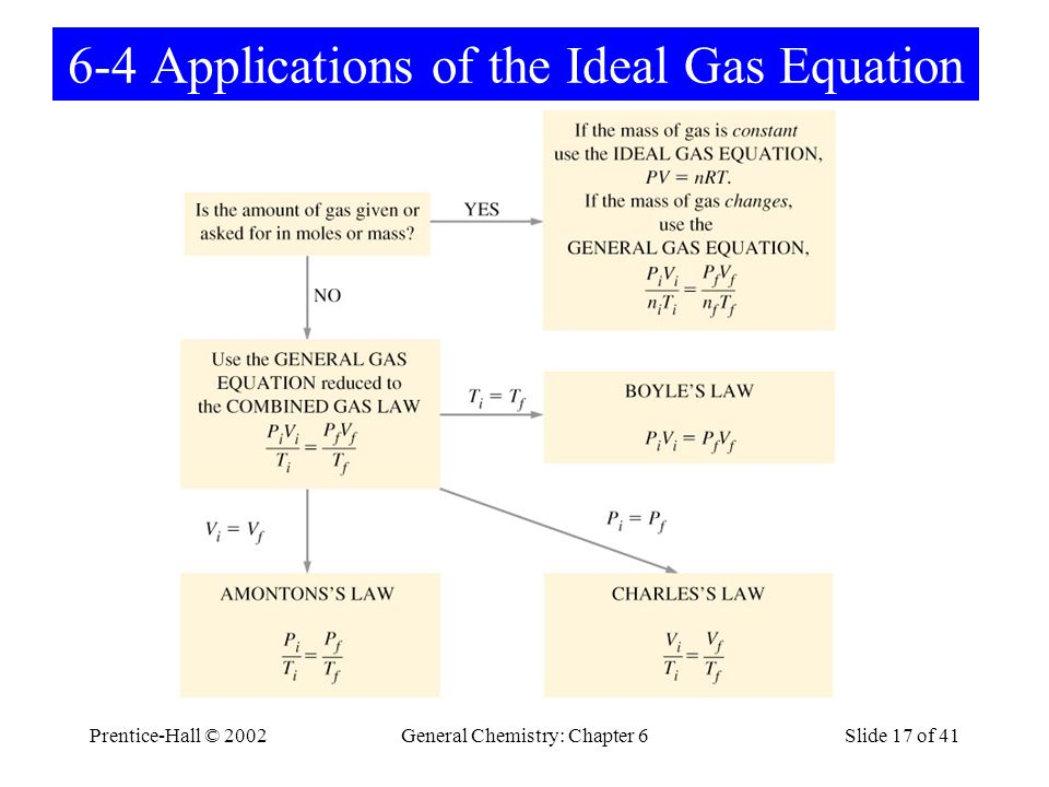 Prentice-Hall © 2002General Chemistry: Chapter 6Slide 17 of 41 6-4 Applications of the Ideal Gas Equation