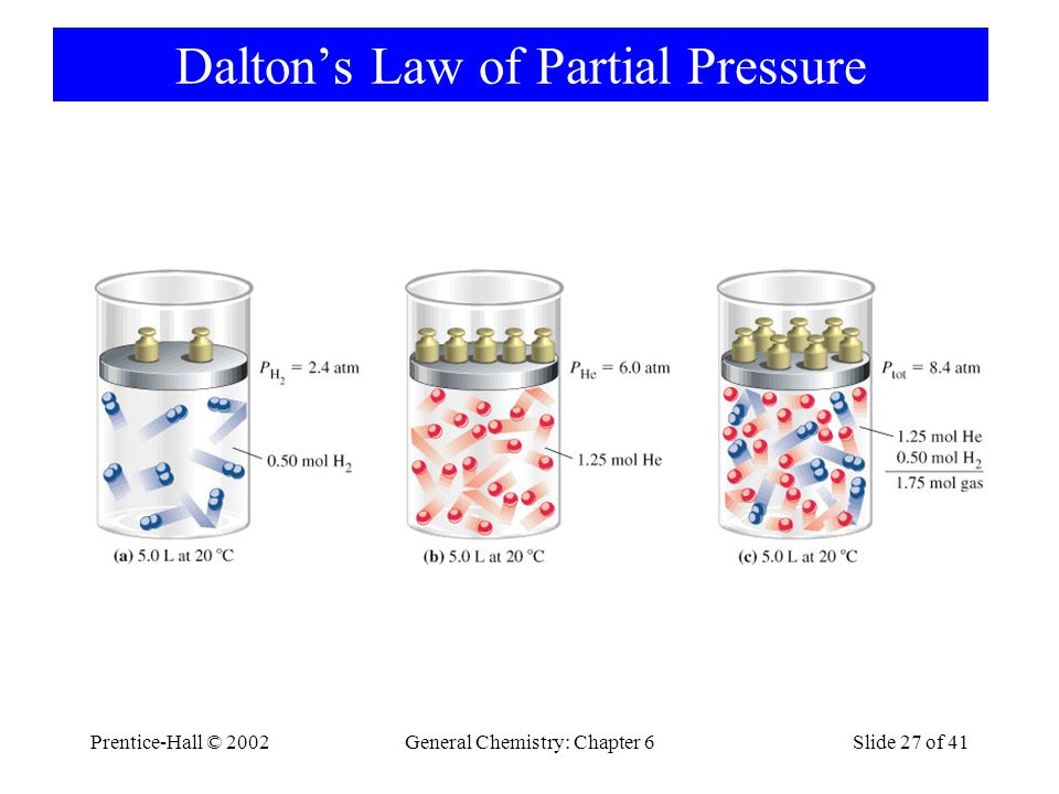 Prentice-Hall © 2002General Chemistry: Chapter 6Slide 27 of 41 Daltons Law of Partial Pressure