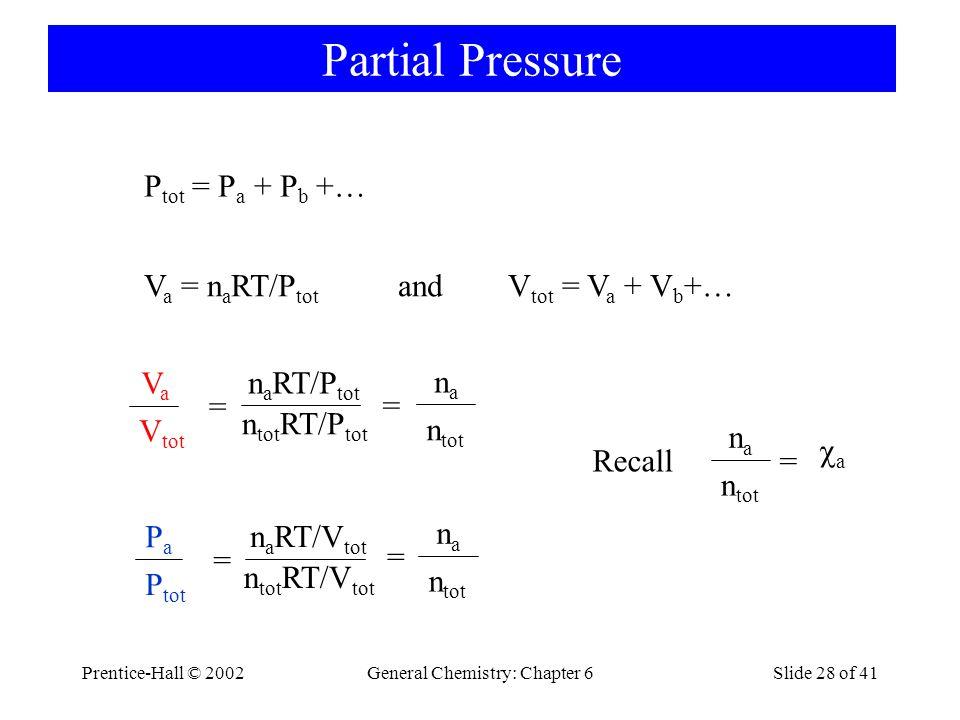 Prentice-Hall © 2002General Chemistry: Chapter 6Slide 28 of 41 Partial Pressure P tot = P a + P b +… V a = n a RT/P tot and V tot = V a + V b +… VaVa V tot n a RT/P tot n tot RT/P tot = = nana n tot PaPa P tot n a RT/V tot n tot RT/V tot = = nana n tot nana = a Recall